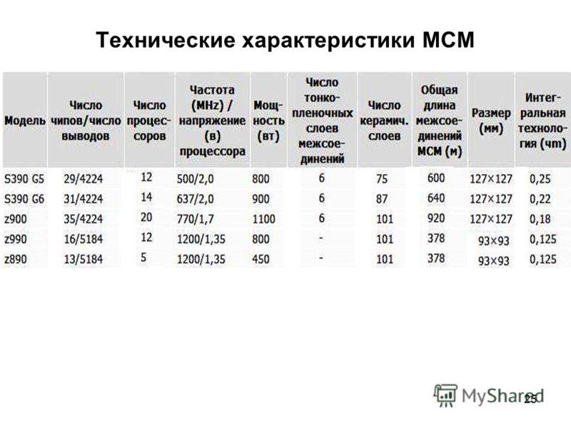 25 Технические характеристики MCM