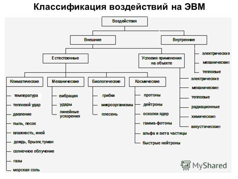7 Классификация воздействий на ЭВМ