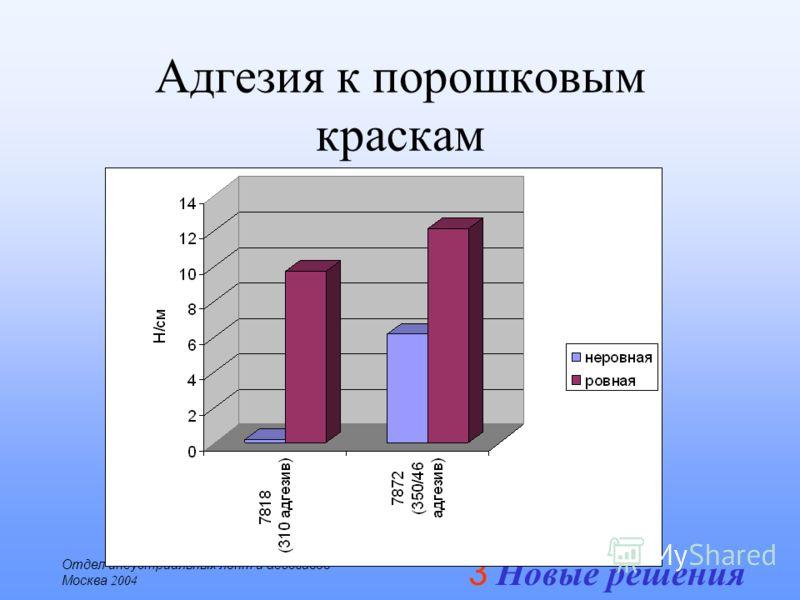 3 Новые решения Отдел индустриальных лент и адгезивов Москва 2004 Адгезия к порошковым краскам