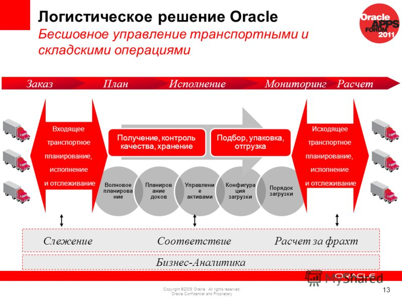 13 Copyright ©2009 Oracle. All rights reserved. Oracle Confidential and Proprietary Волновое планирова ние Планиров ание доков Управлени е активами Конфигура ция загрузки Порядок загрузки Логистическое решение Oracle Бесшовное управление транспортным