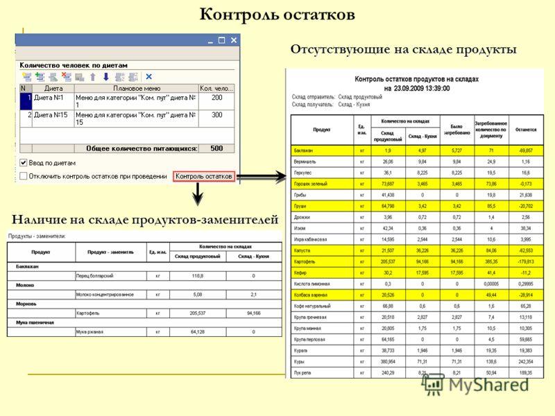 Контроль остатков Отсутствующие на складе продукты Наличие на складе продуктов-заменителей