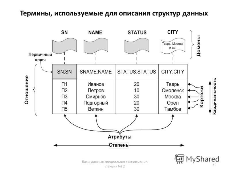 Термины, используемые для описания структур данных 23 Базы данных специального назначения. Лекция 2