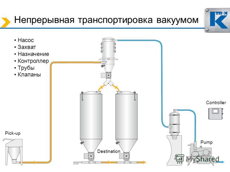 Непрерывная транспортировка вакуумом Насос Захват Назначение Контроллер Трубы Клапаны Pump Controller Pick-up Destination