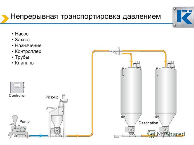 Непрерывная транспортировка давлением Насос Захват Назначение Контроллер Трубы Клапаны Pick-up Controller Pump Destination