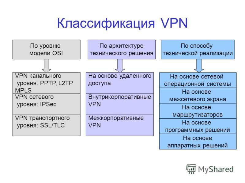 Классификация VPN По уровню модели OSI По архитектуре технического решения По способу технической реализации VPN канального уровня: PPTP, L2TP MPLS VPN сетевого уровня: IPSec VPN транспортного уровня: SSL/TLC Межкорпоративные VPN Внутрикорпоративные