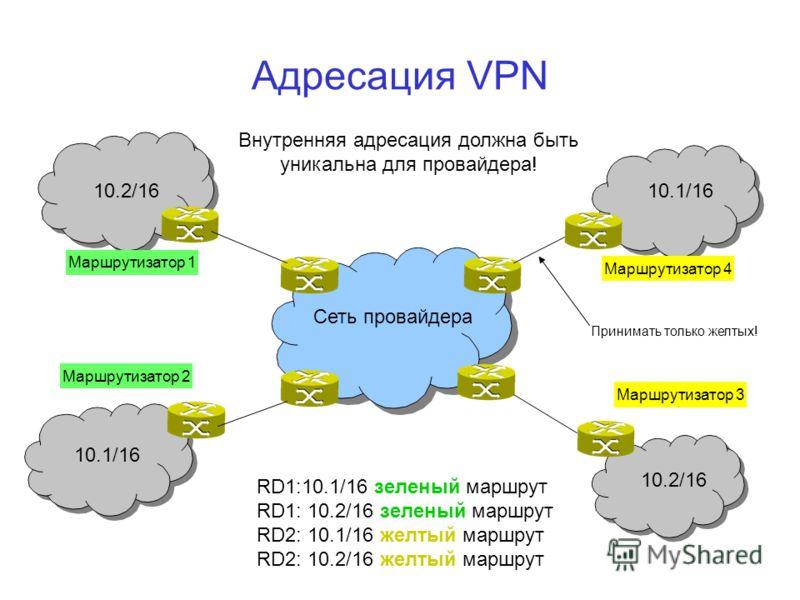 Адресация VPN Сеть провайдера Маршрутизатор 1 Маршрутизатор 2 Маршрутизатор 4 Маршрутизатор 3 10.2/16 10.1/16 10.2/16 Внутренняя адресация должна быть уникальна для провайдера! RD1:10.1/16 зеленый маршрут RD1: 10.2/16 зеленый маршрут RD2: 10.1/16 жел