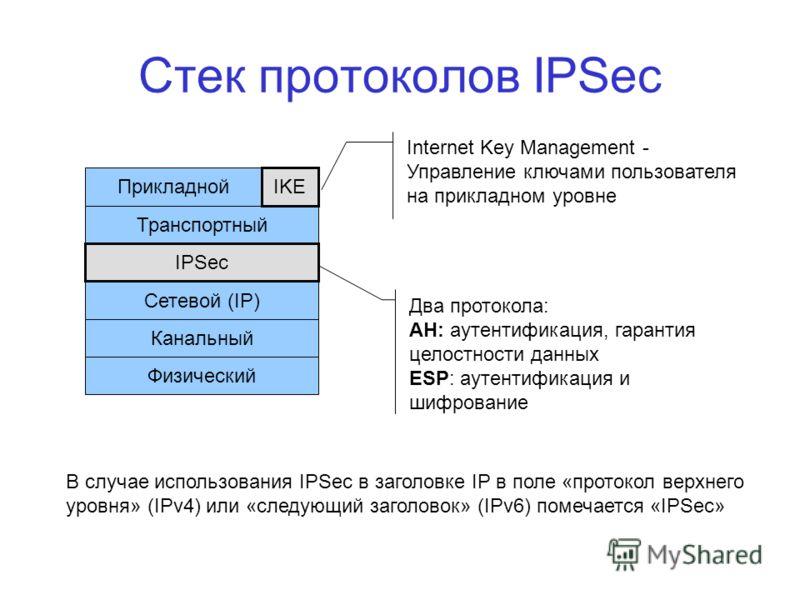 Стек протоколов IPSec Прикладной Сетевой (IP) Канальный Физический Транспортный IPSec IKE Internet Key Management - Управление ключами пользователя на прикладном уровне Два протокола: АН: аутентификация, гарантия целостности данных ESP: аутентификаци