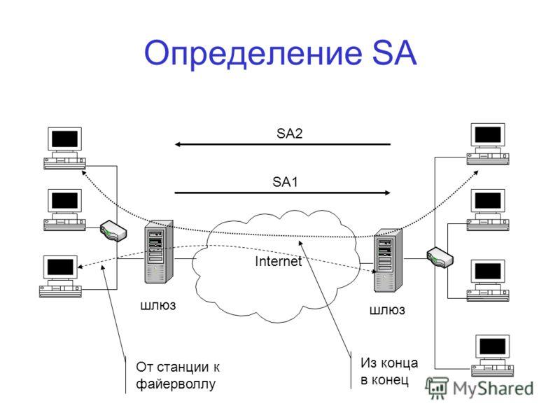 Определение SA Internet шлюз SA1 SA2 От станции к файерволлу Из конца в конец