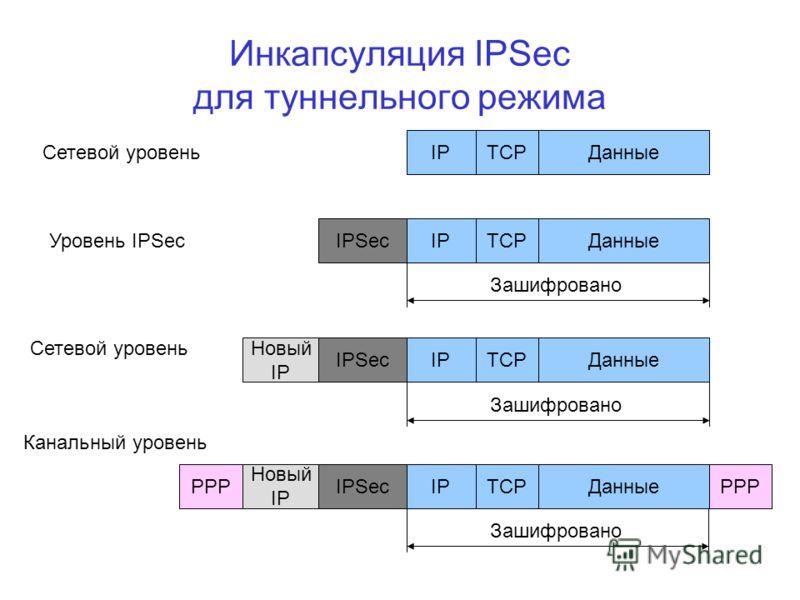 Инкапсуляция IPSec для туннельного режима ДанныеТСРIP ДанныеТСРIPIPSec Зашифровано ДанныеТСРIPIPSec Зашифровано Новый IP ДанныеТСРIPIPSec Зашифровано Новый IP PPP Сетевой уровень Уровень IPSec Сетевой уровень Канальный уровень