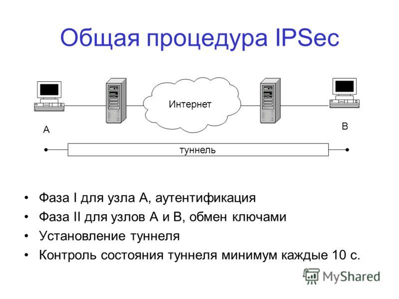 Общая процедура IPSec Фаза I для узла А, аутентификация Фаза II для узлов A и В, обмен ключами Установление туннеля Контроль состояния туннеля минимум каждые 10 с. Интернет туннель А В