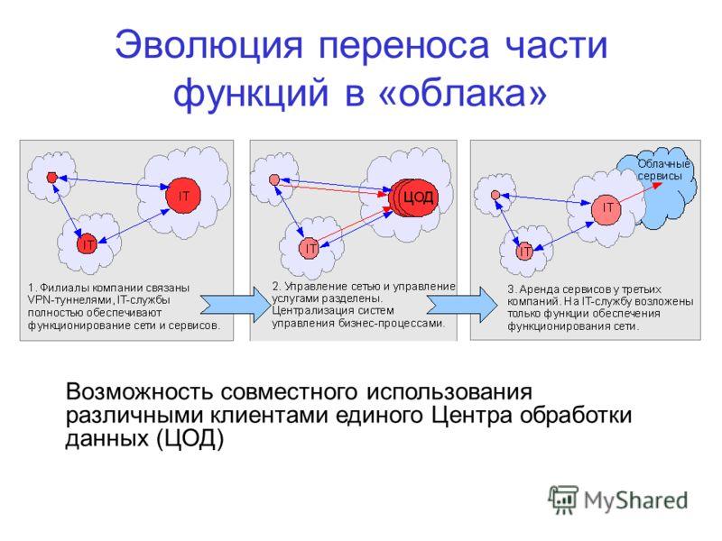 Эволюция переноса части функций в «облака» Возможность совместного использования различными клиентами единого Центра обработки данных (ЦОД)