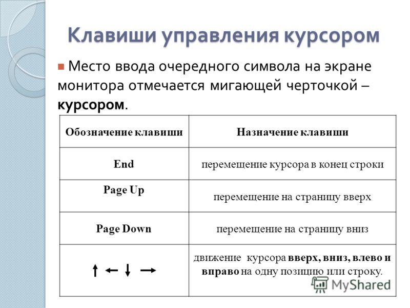 Клавиши управления курсором Место ввода очередного символа на экране монитора отмечается мигающей черточкой – курсором. Обозначение клавишиНазначение клавиши Endперемещение курсора в конец строки Page Up перемещение на страницу вверх Page Downперемещ