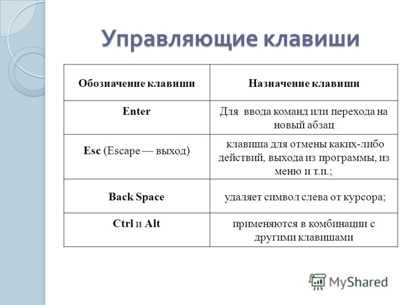 Обозначение клавишиНазначение клавиши EnterДля ввода команд или перехода на новый абзац Esc (Escape выход) клавиша для отмены каких-либо действий, выхода из программы, из меню и т.п.; Back Space удаляет символ слева от курсора; Ctrl и Altприменяются