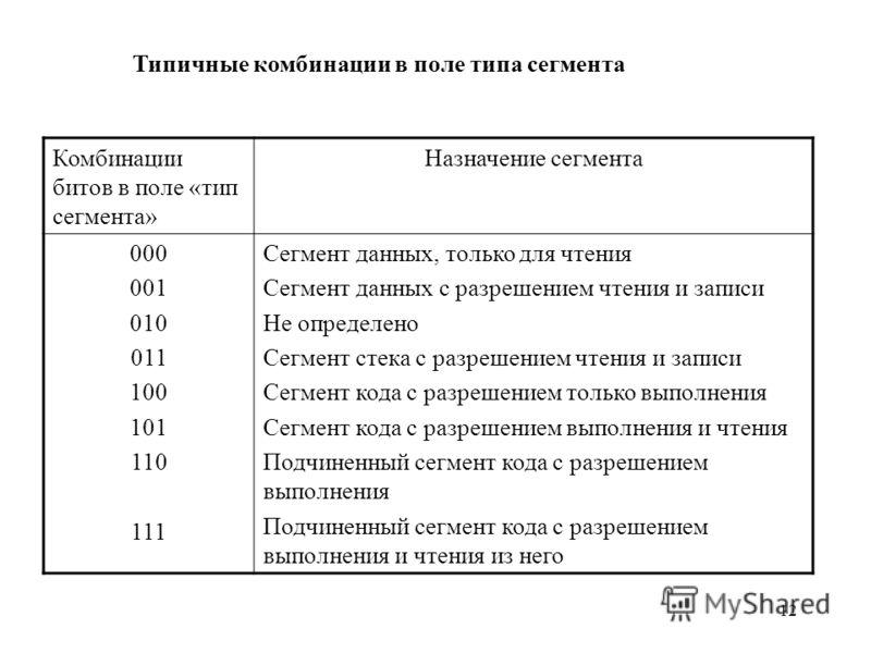 12 Типичные комбинации в поле типа сегмента Комбинации битов в поле «тип сегмента» Назначение сегмента 000 001 010 011 100 101 110 111 Сегмент данных, только для чтения Сегмент данных с разрешением чтения и записи Не определено Сегмент стека с разреш