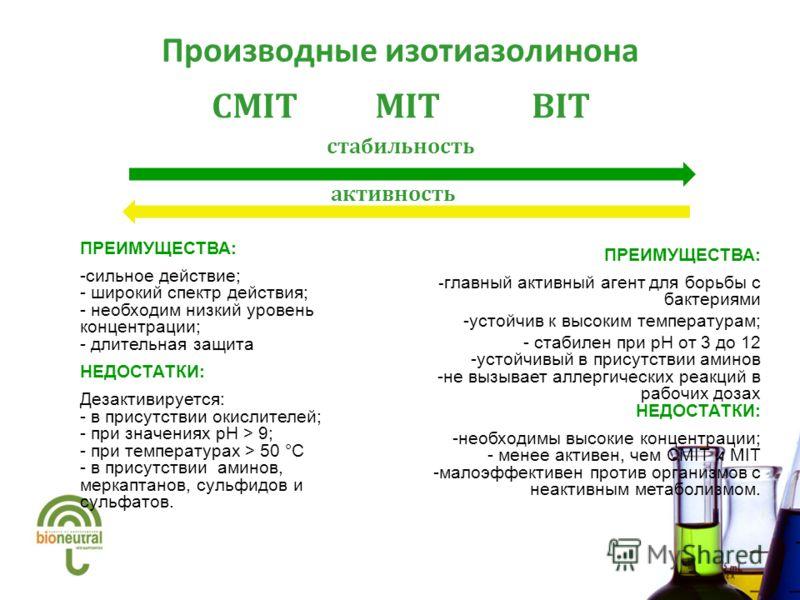 Производные изотиазолинона CMIT MIT BIT стабильность активность ПРЕИМУЩЕСТВА: -сильное действие; - широкий спектр действия; - необходим низкий уровень концентрации; - длительная защита НЕДОСТАТКИ: Дезактивируется: - в присутствии окислителей; - при з
