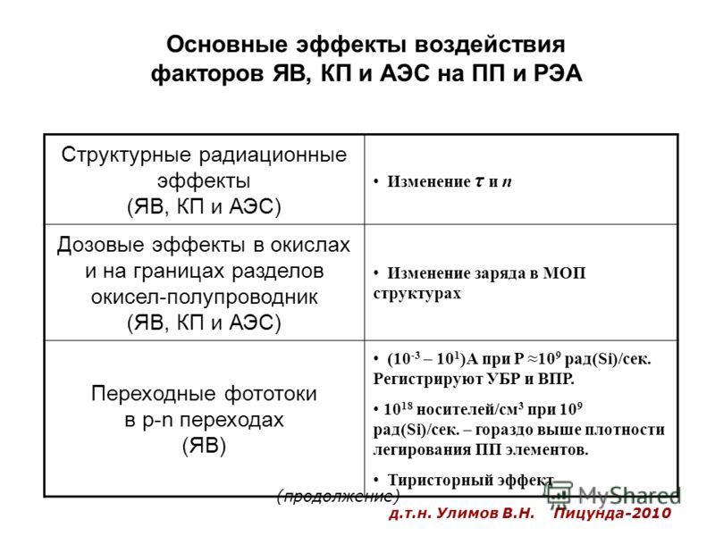 Основные эффекты воздействия факторов ЯВ, КП и АЭС на ПП и РЭА Структурные радиационные эффекты (ЯВ, КП и АЭС) Изменение τ и n Дозовые эффекты в окислах и на границах разделов окисел-полупроводник (ЯВ, КП и АЭС) Изменение заряда в МОП структурах Пере