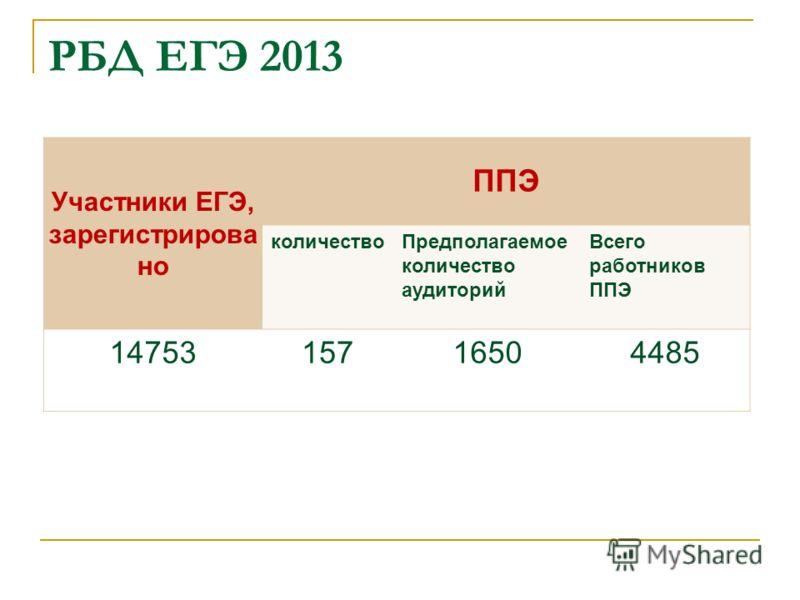 РБД ЕГЭ 2013 Участники ЕГЭ, зарегистрирова но ППЭ количествоПредполагаемое количество аудиторий Всего работников ППЭ 1475315716504485