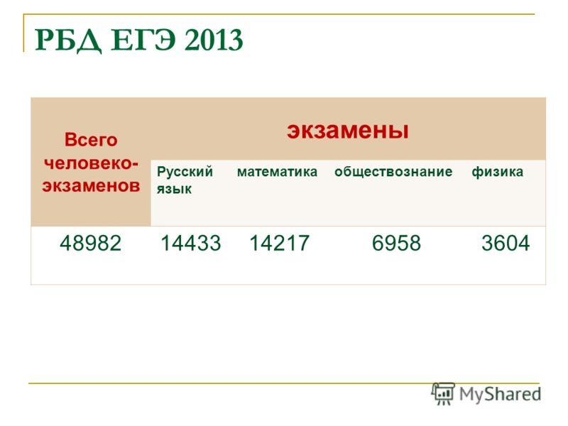 РБД ЕГЭ 2013 Всего человеко- экзаменов экзамены Русский язык математикаобществознаниефизика 48982144331421769583604