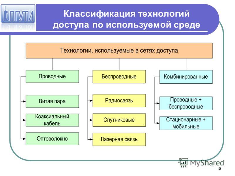 5 Классификация технологий доступа по используемой среде