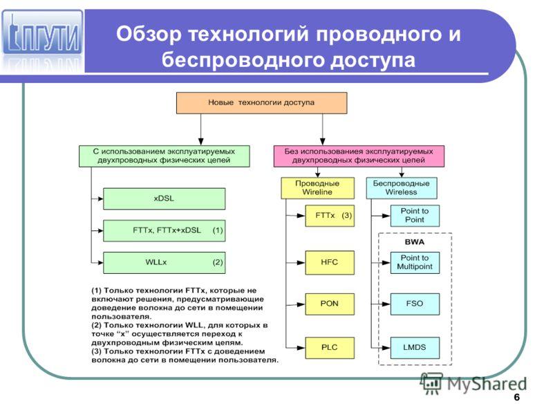 6 Обзор технологий проводного и беспроводного доступа