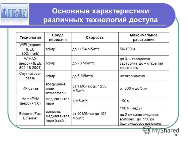8 Основные характеристики различных технологий доступа Технология Среда передачи Скорость Максимальное расстояние WiFi (версия IEEE 802.11a/b) эфирдо 11/54 Мбит/c50-100 м WiMAX (версия IEEE 802.16-2004) эфирдо 70 Мбит/с до 3- – городская застройка, д
