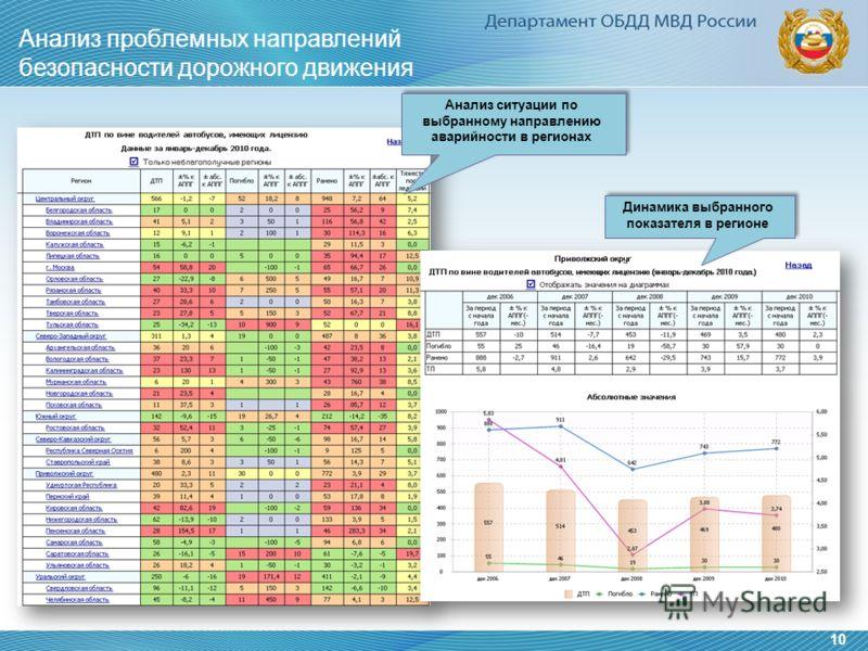 Анализ проблемных направлений безопасности дорожного движения 10 Анализ ситуации по выбранному направлению аварийности в регионах Динамика выбранного показателя в регионе