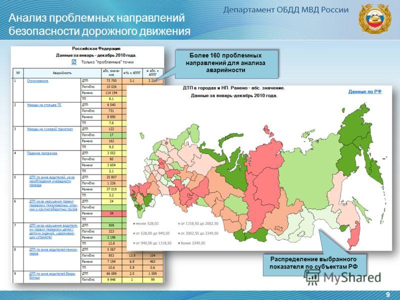 Анализ проблемных направлений безопасности дорожного движения 9 Более 160 проблемных направлений для анализа аварийности Распределение выбранного показателя по субъектам РФ