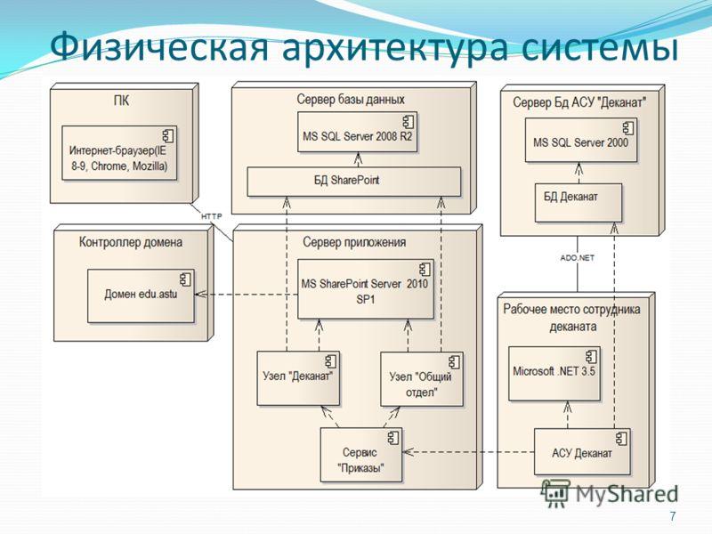 Физическая архитектура системы 7