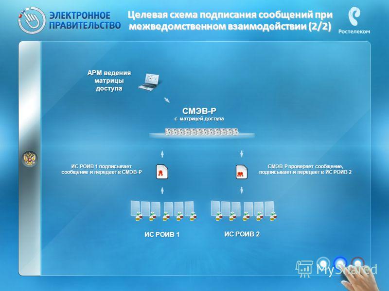 Целевая схема подписания сообщений при межведомственном взаимодействии (2/2) ИС РОИВ 1 ИС РОИВ 1 подписывает сообщение и передает в СМЭВ-Р ИС РОИВ 2 СМЭВ-Р с матрицей доступа СМЭВ-Р проверяет сообщение, подписывает и передает в ИС РОИВ 2 АРМ ведения