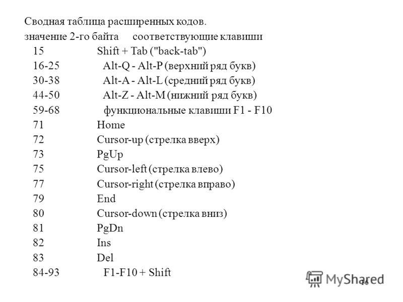 16 Сводная таблица расширенных кодов. значение 2-гo байта соответствующие клавиши 15 Shift + Tab (