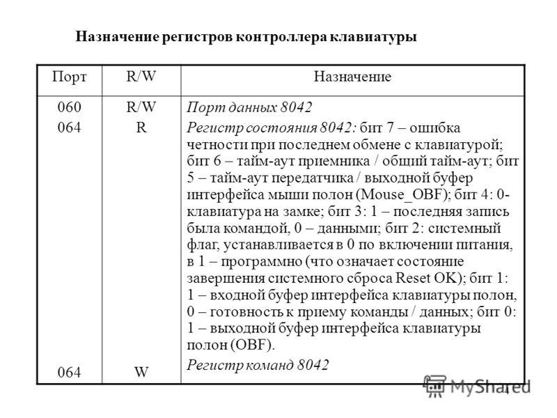 4 Назначение регистров контроллера клавиатуры ПортR/WНазначение 060 064 R/W R W Порт данных 8042 Регистр состояния 8042: бит 7 – ошибка четности при последнем обмене с клавиатурой; бит 6 – тайм-аут приемника / общий тайм-аут; бит 5 – тайм-аут передат