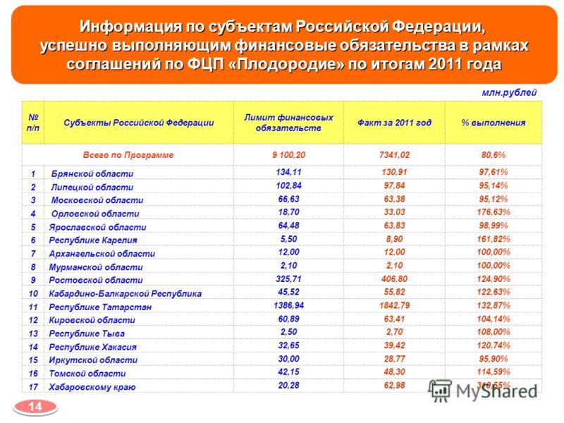 Информация по субъектам Российской Федерации, успешно выполняющим финансовые обязательства в рамках соглашений по ФЦП «Плодородие» по итогам 2011 года млн.рублей п/п Субъекты Российской Федерации Лимит финансовых обязательств Факт за 2011 год% выполн