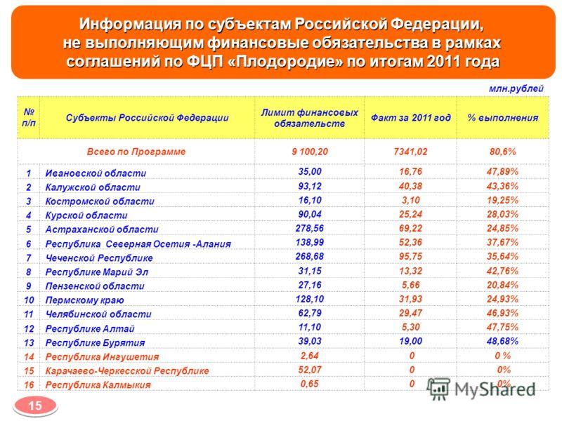 Информация по субъектам Российской Федерации, не выполняющим финансовые обязательства в рамках соглашений по ФЦП «Плодородие» по итогам 2011 года млн.рублей п/п Субъекты Российской Федерации Лимит финансовых обязательств Факт за 2011 год% выполнения