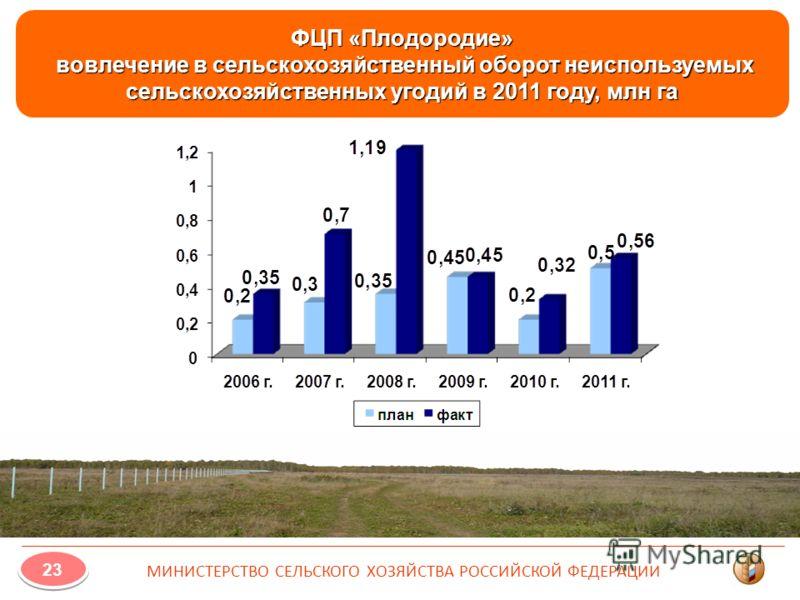 ФЦП «Плодородие» вовлечение в сельскохозяйственный оборот неиспользуемых сельскохозяйственных угодий в 2011 году, млн га 23 МИНИСТЕРСТВО СЕЛЬСКОГО ХОЗЯЙСТВА РОССИЙСКОЙ ФЕДЕРАЦИИ