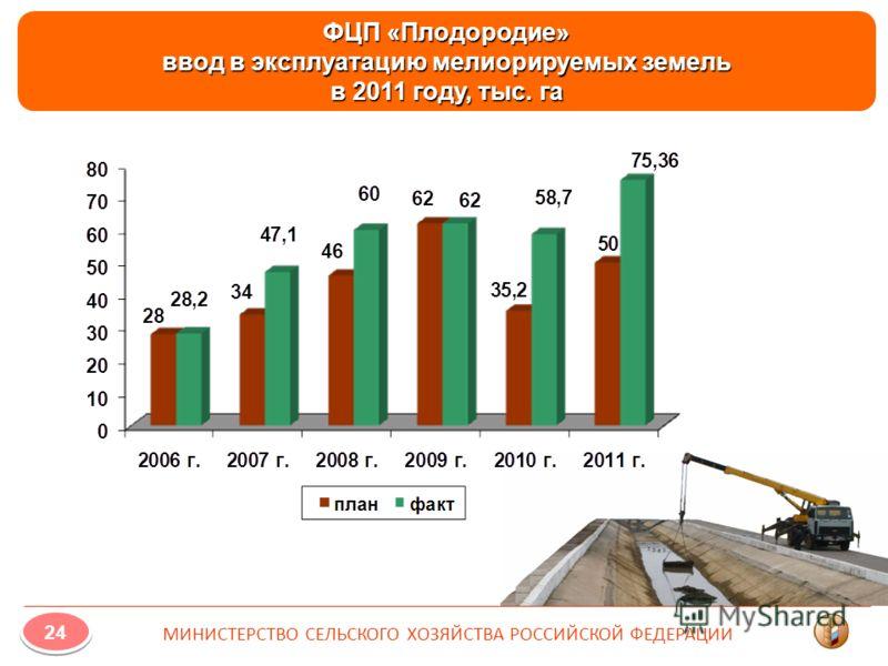 ФЦП «Плодородие» ввод в эксплуатацию мелиорируемых земель в 2011 году, тыс. га 24 МИНИСТЕРСТВО СЕЛЬСКОГО ХОЗЯЙСТВА РОССИЙСКОЙ ФЕДЕРАЦИИ