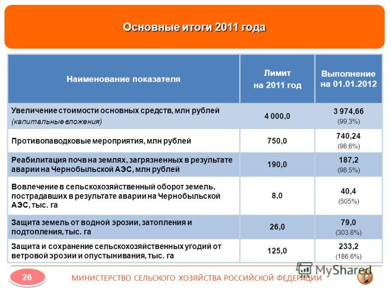 Основные итоги 2011 года Наименование показателя Лимит на 2011 год Выполнение на 01.01.2012 Увеличение стоимости основных средств, млн рублей (капитальные вложения) 4 000,0 3 974,66 (99,3%) Противопаводковые мероприятия, млн рублей750,0 740,24 (98,6%