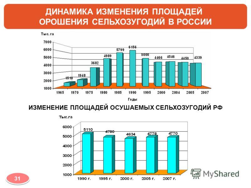ДИНАМИКА ИЗМЕНЕНИЯ ПЛОЩАДЕЙ ОРОШЕНИЯ СЕЛЬХОЗУГОДИЙ В РОССИИ ИЗМЕНЕНИЕ ПЛОЩАДЕЙ ОСУШАЕМЫХ СЕЛЬХОЗУГОДИЙ РФ 31