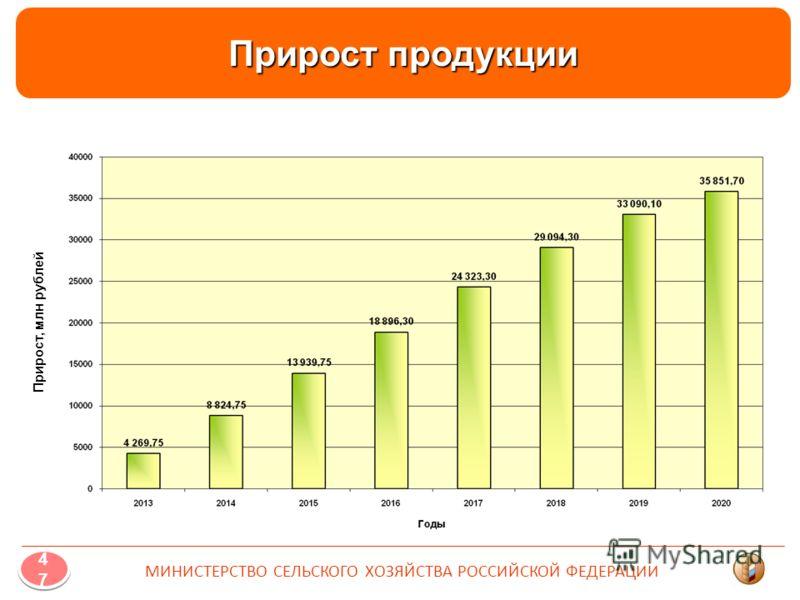 Прирост продукции Прирост, млн рублей 4747 4747 МИНИСТЕРСТВО СЕЛЬСКОГО ХОЗЯЙСТВА РОССИЙСКОЙ ФЕДЕРАЦИИ