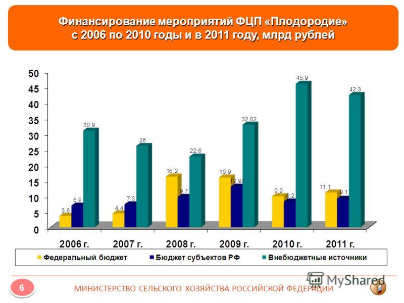 Финансирование мероприятий ФЦП «Плодородие» с 2006 по 2010 годы и в 2011 году, млрд рублей 6 6 МИНИСТЕРСТВО СЕЛЬСКОГО ХОЗЯЙСТВА РОССИЙСКОЙ ФЕДЕРАЦИИ