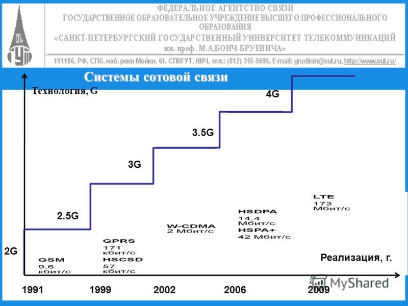 Системы сотовой связи Реализация, г. Технология, G 19911999200220062009 4G4G 3.5G 3G 2.5G 2G