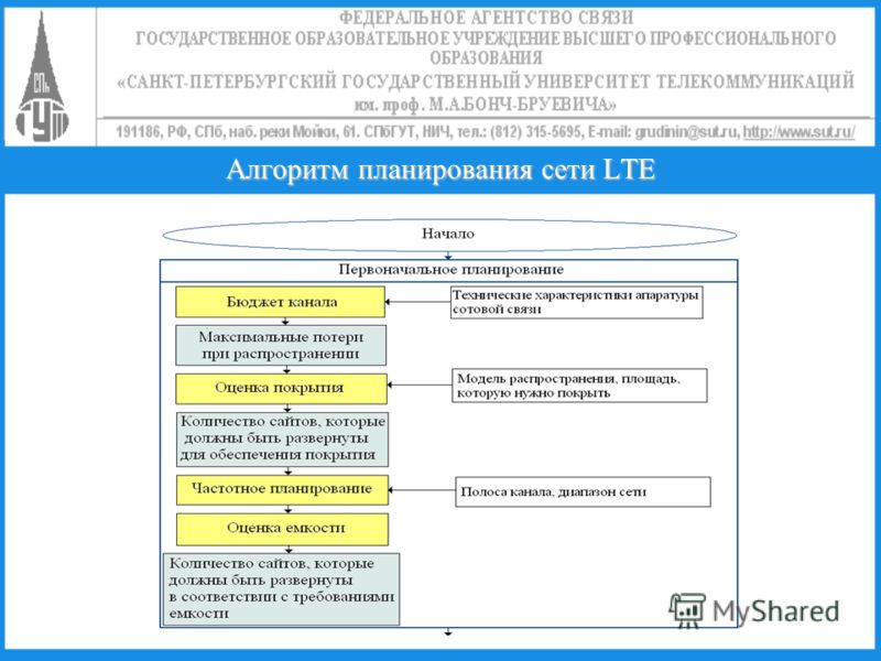 Алгоритм планирования сети LTE