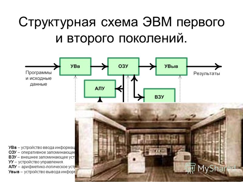 2 Структурная схема ЭВМ