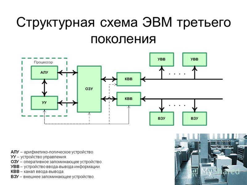 3 Структурная схема ЭВМ