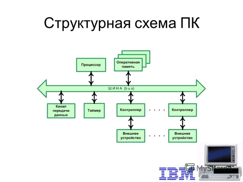 Урок 29. Взаимодействие устройств компьютера.