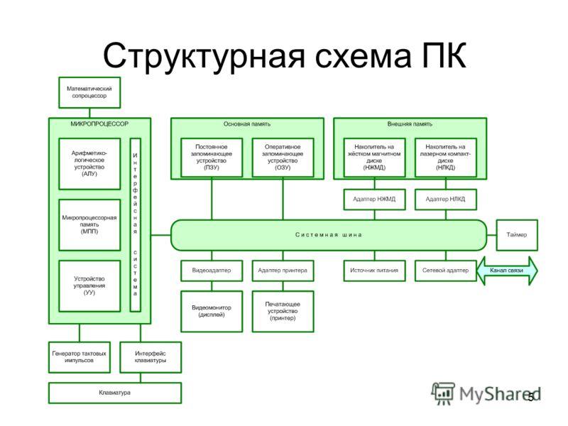 Тема 1. Устройство пк. Основные элементы системного блока пк.