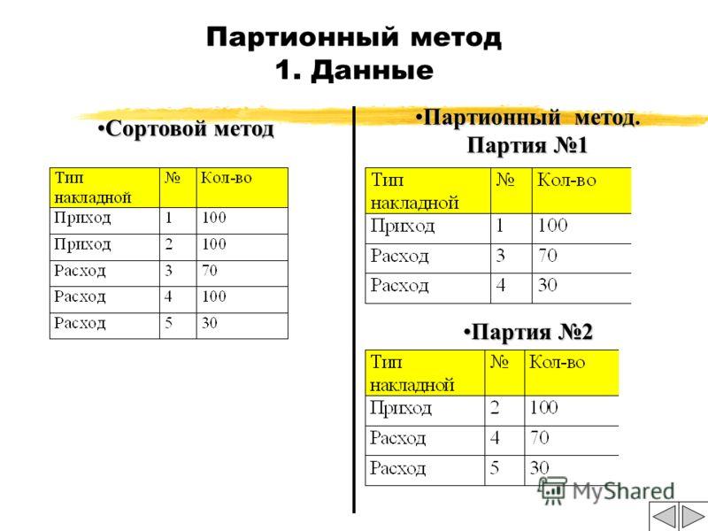 Методы расчета себестоимости. zПартионный метод (т.н. Учетные цены) 9Себестоимость всегда рассчитана /Каждая приходная накладная образует свою партию.