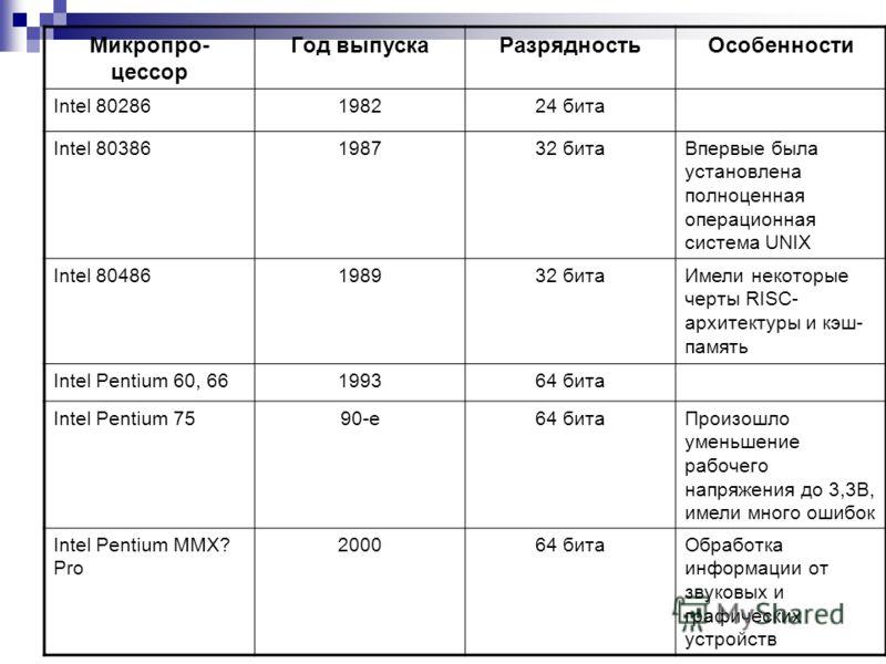 Характеристики некоторых моделей микропроцессоров Микропро- цессор Год выпуска Число элементов Значение Intel – 400419712250 Первый микропроцессор Intel – 808019744500 Первый универсальный микропроцессор Motorola – 68000 197970000 Первый 16-битный пр