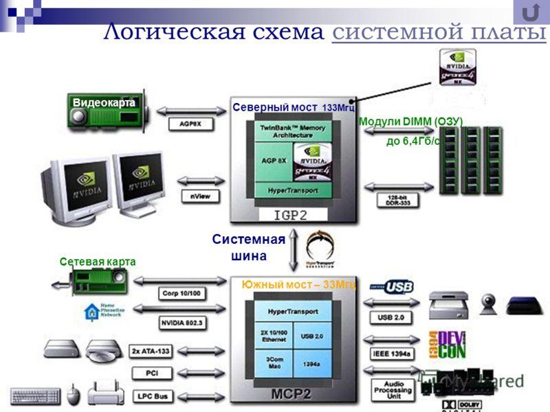 Процессор атлон 64 FX51 Тактовая частота – 2,5 ГГц Разрядность – 64 бита