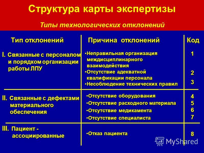 Тип отклонений Структура карты экспертизы Типы технологических отклонений Причина отклонений Код I. Связанные с персоналом и порядком организации работы ЛПУ Неправильная организация междисциплинарного взаимодействияНеправильная организация междисципл
