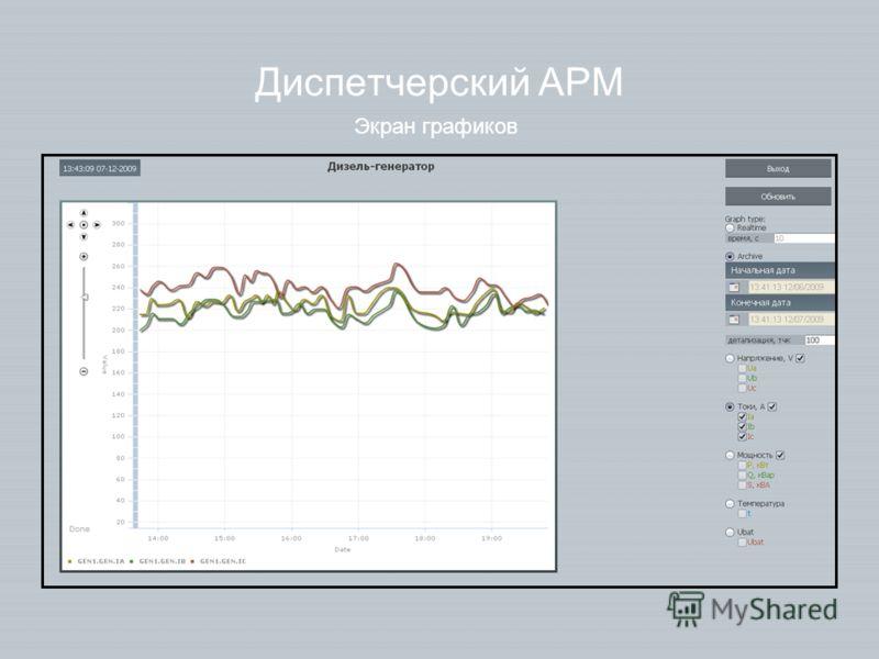 Диспетчерский АРМ Экран графиков